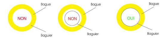 baguier